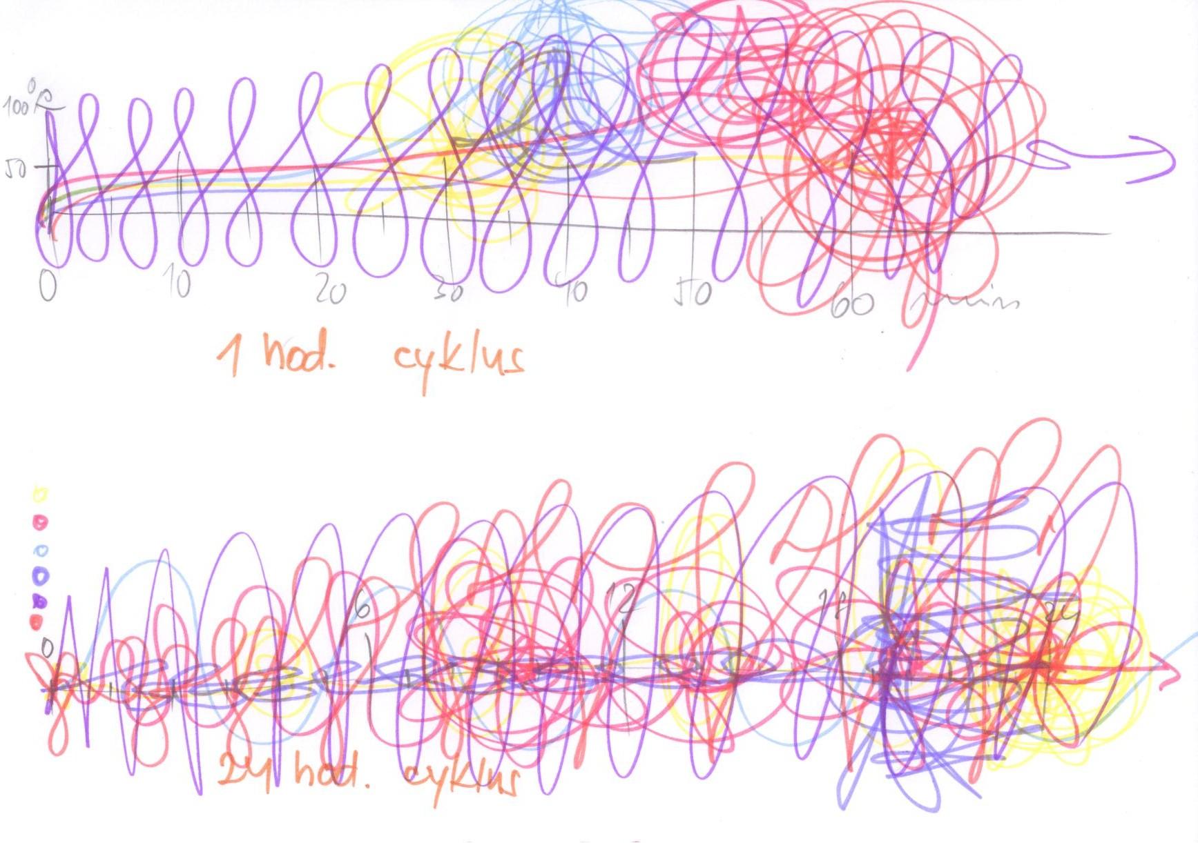 Automatická kresba- cyklus